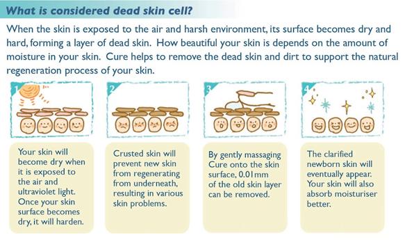 Cơ chế hoạt động của tẩy tế bào chết Cure