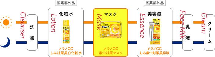 Thứ tự sử dụng Melano CC Rohto